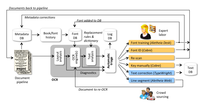 eMOP Workflow